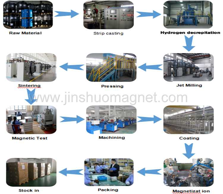 Production Procedures Of Magnet